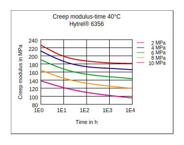 DuPont Hytrel 6356 Creep Modulus vs Time (40°C)