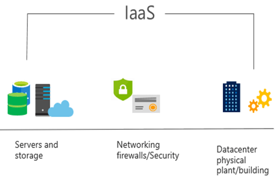 PAAS Overview