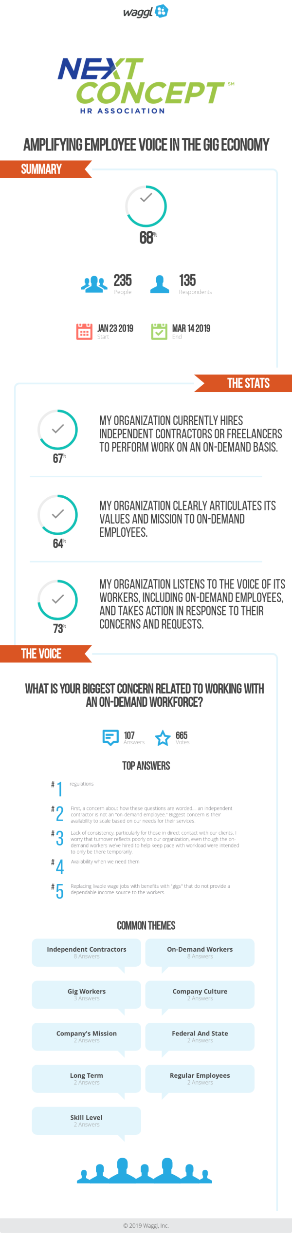 Voice of the Workplace Results