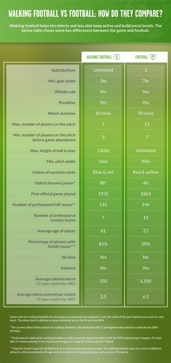 Walking Football vs Football Table