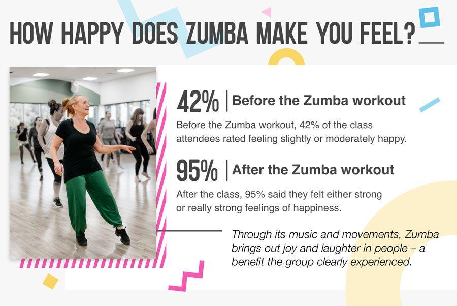 Happy does Zumba make you feel