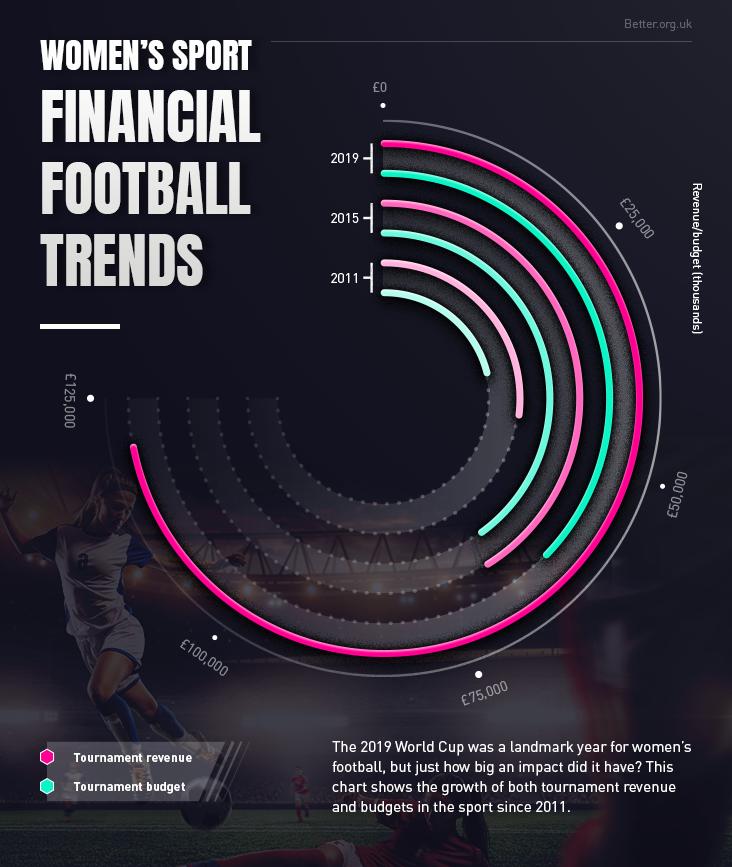Women financial football trends