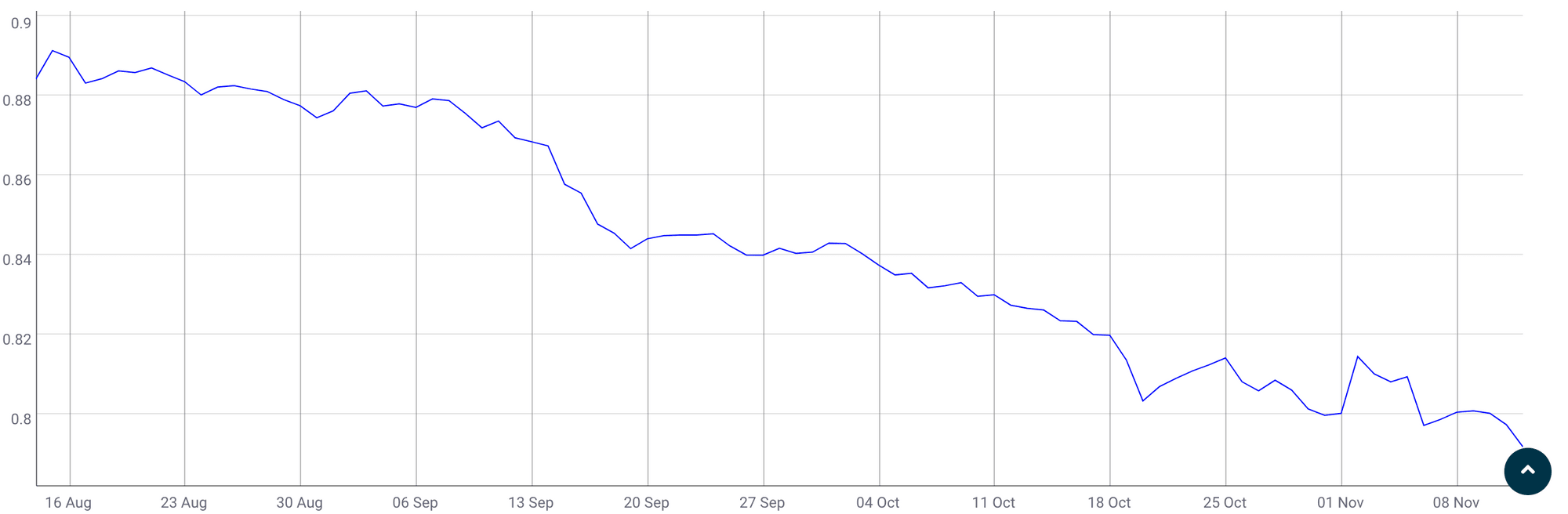 3 Months BTC ETH correlation