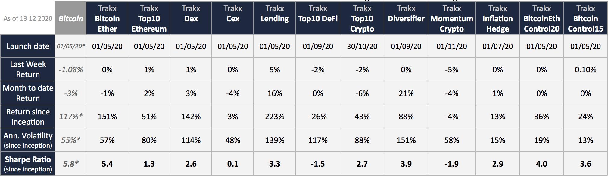 Trakx CTIs performances