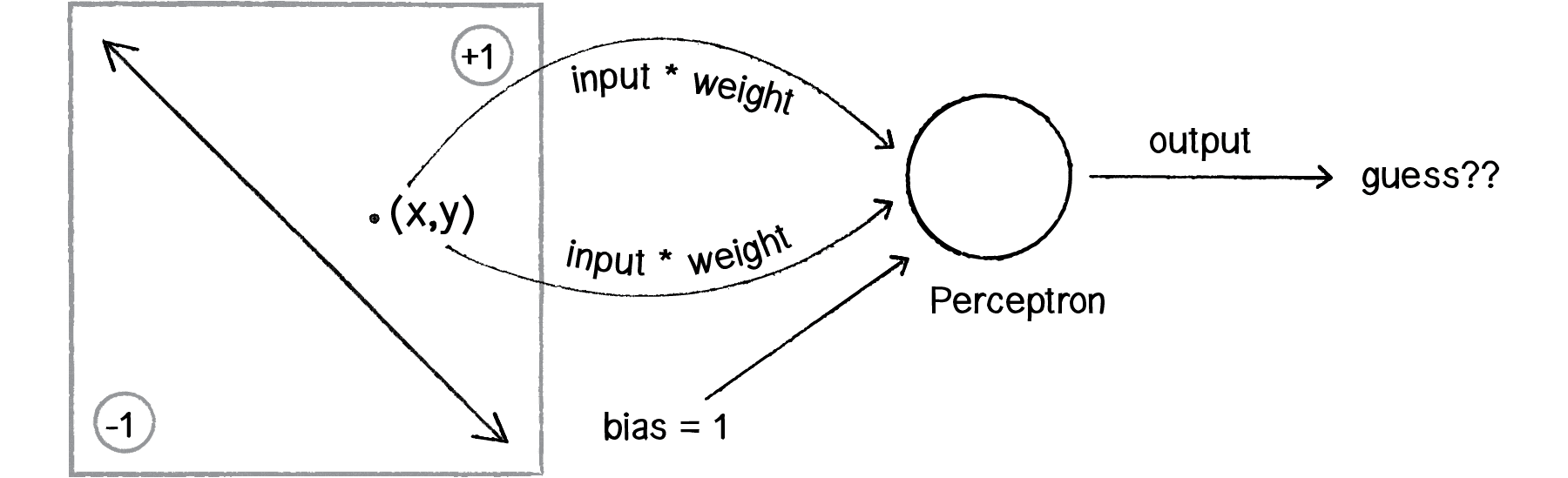 perceptron-2