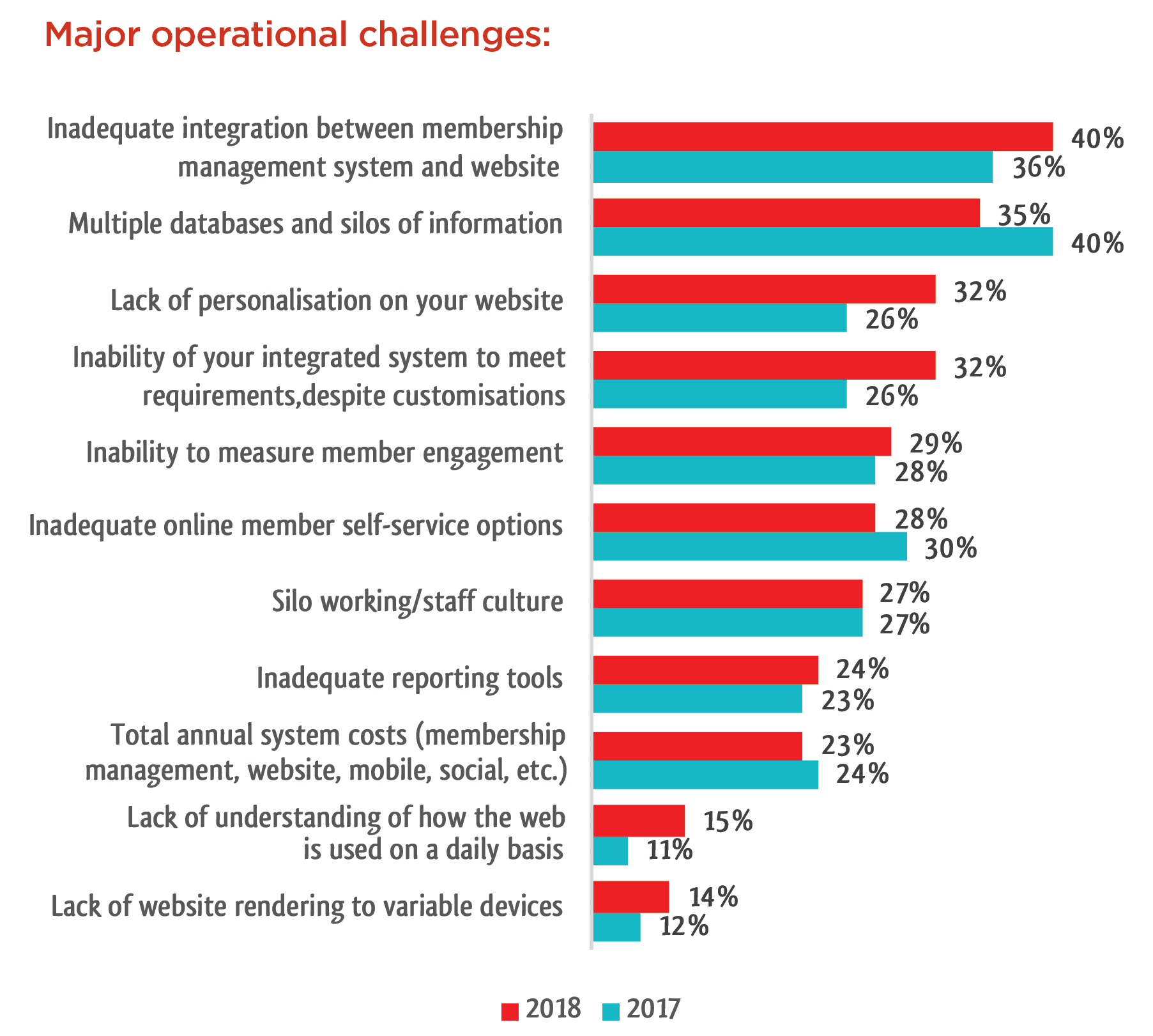 Major-Operational-Challenges-Graph
