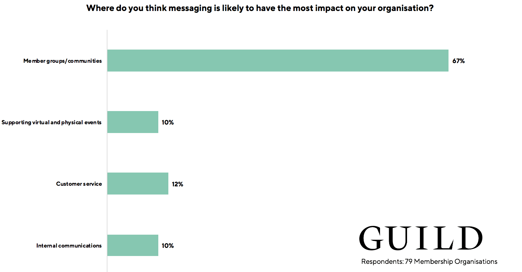 Membership organisations research data impact of messaging