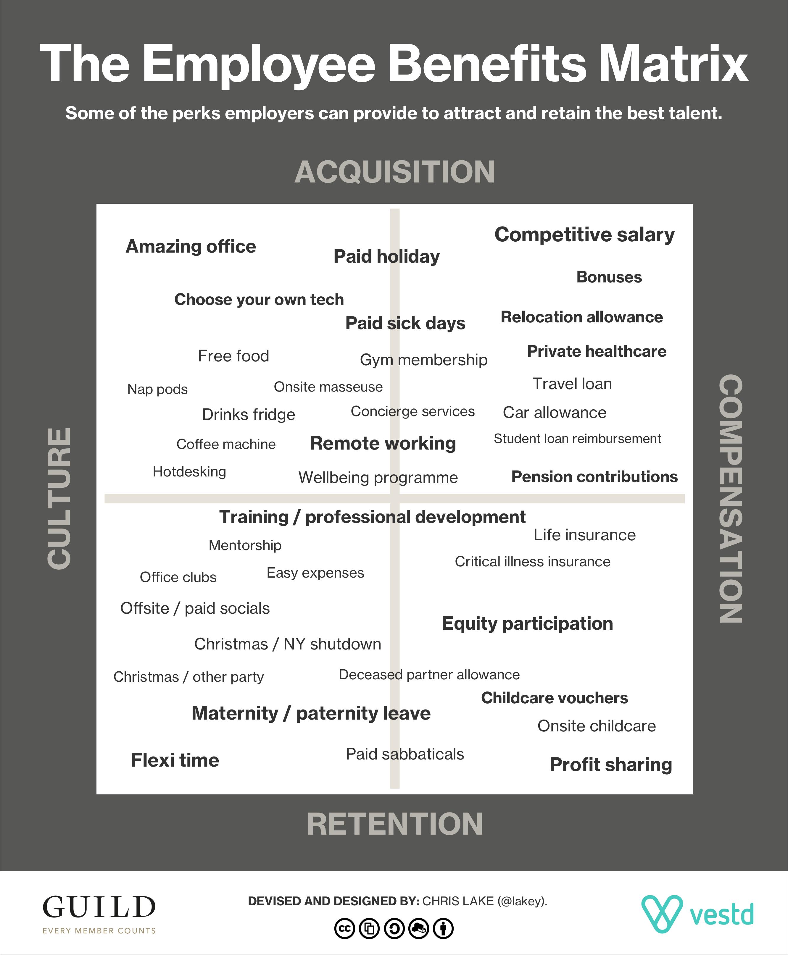 The-employee-benefits-matrix---Guild-2018