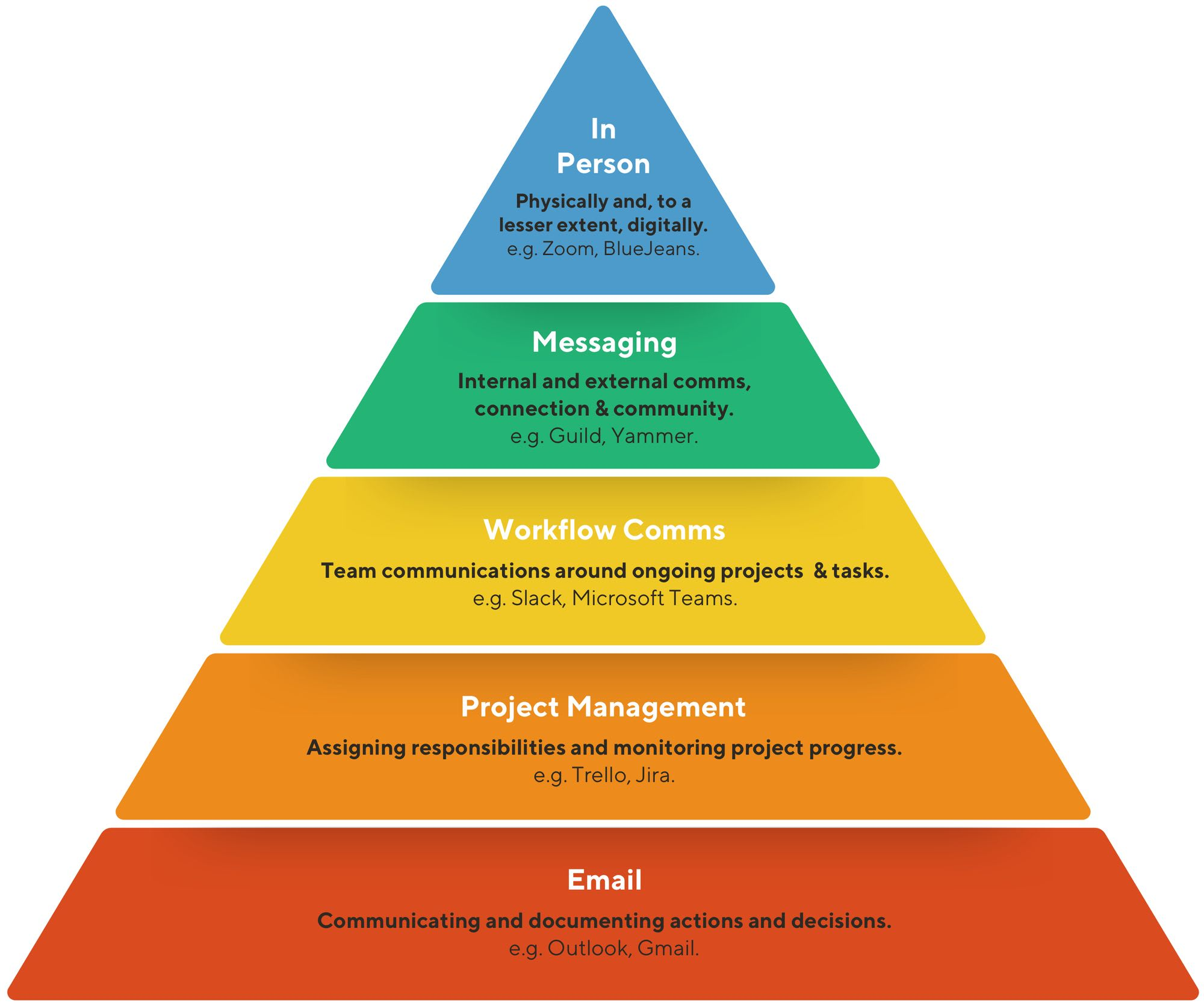 Guild's Hierarchy of Messaging Model from 'Mastering Workplace Messaging' report