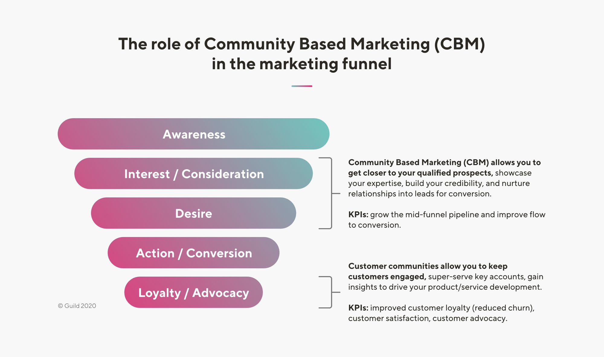 The role of community based marketing in the marketing funnel