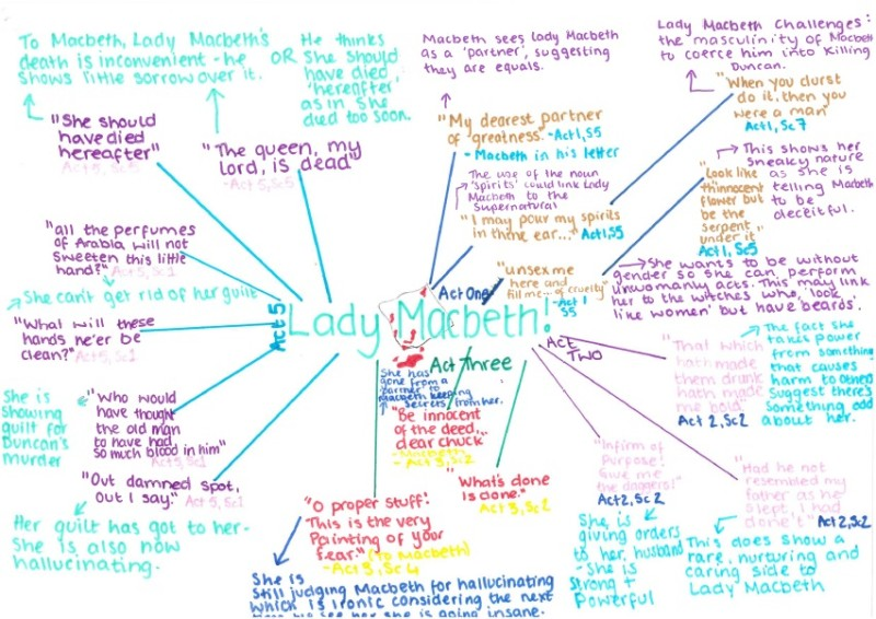 Macbeth - Y11 English Literature Revision Mindmaps by Miss Mitchell -  Outwood Academy Bydales