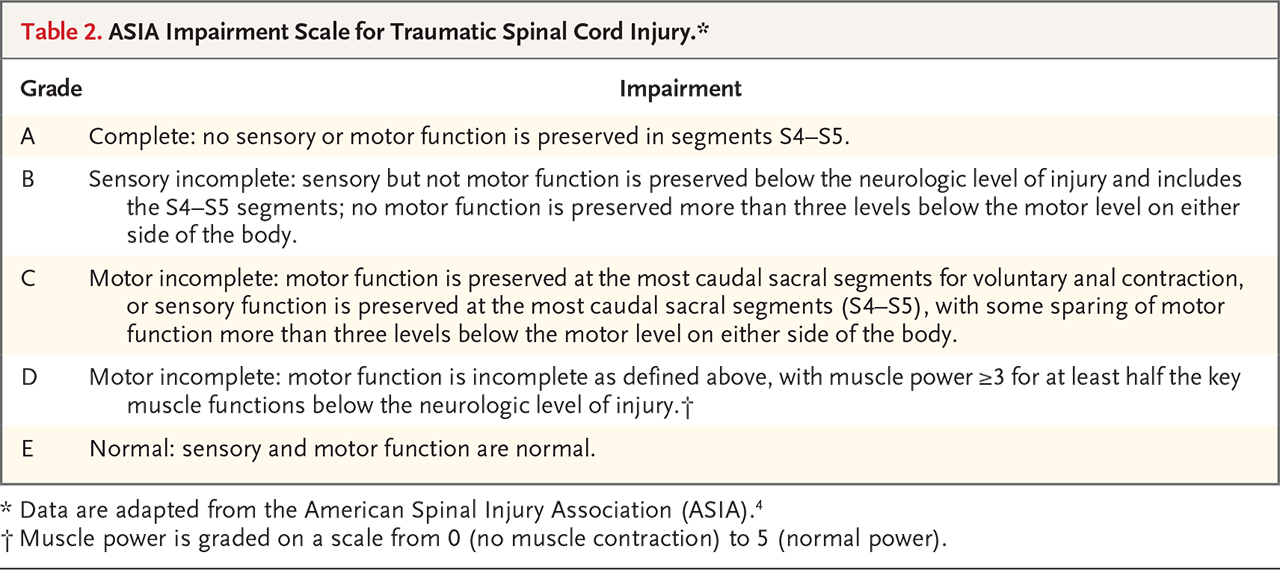 Table 2. ASIA Impairment Scale for Traumatic Spinal Cord Injury.