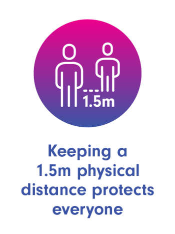 Keeping a 1.5m physical distance protects everyone