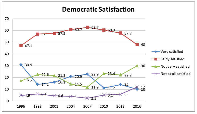 Chart showing responses to how satisfied are you with the way democracy works in Australia?