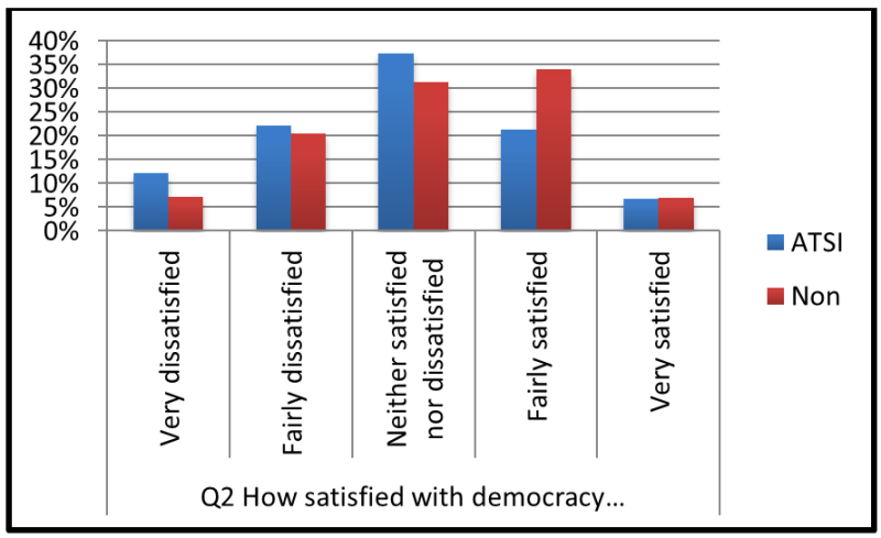 Chart 1. How satisfied are indigenous citizens with democracy?