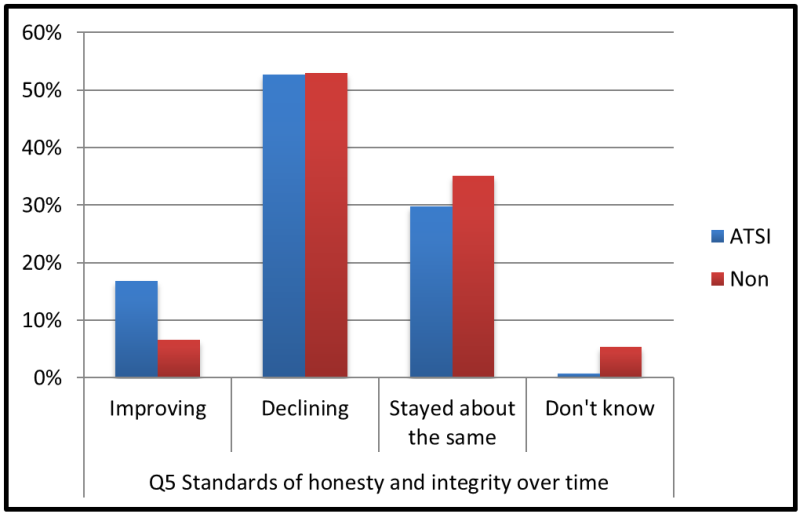 Chart 3. Perceptions of standards of honesty and integrity displayed by politicians