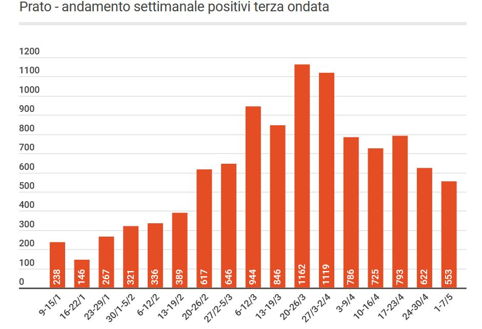 Prato: i contagi calano ancora