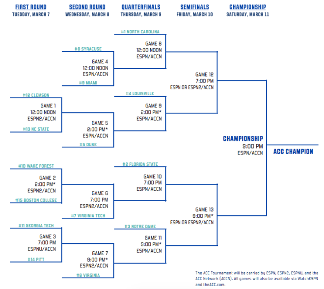 photo about Acc Printable Bracket called TigerIllustrated - ACC Match bracket is preset