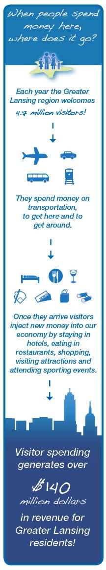Tourism-Spending-Diagram