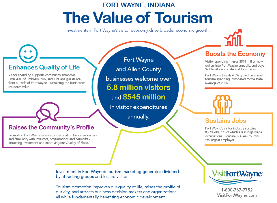 Infographic 2015 Value of Tourism