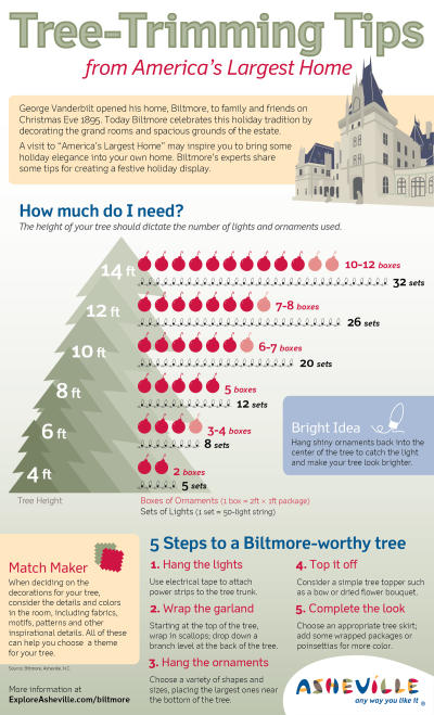 Holiday Decorating Tips from Biltmore, America's Largest Home | ExploreAshevlle.com