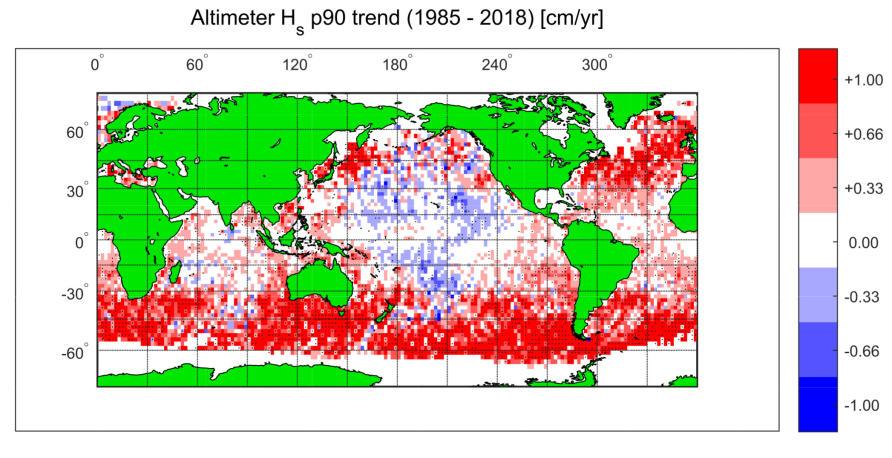 Tendências globais em extrema velocidade do vento (topo) e altura da onda (inferior) durante o período 1985-2018