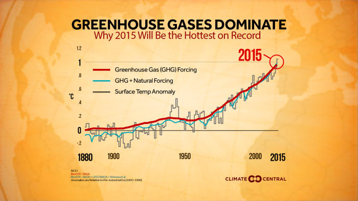 2015 continues the trend of warming seen on the global scale (Source: Climate Central)