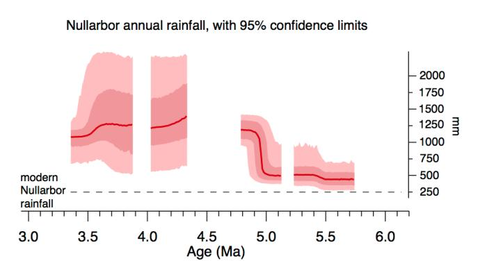 See the sudden and dramatic spike in rainfall around the five million year mark. Figure: Dr Kale Sniderman