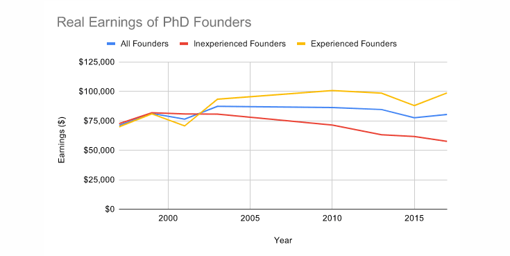 PhDs Aren't Starting Companies Like They Used To