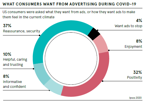 What consumers want from advertising during COVID-19